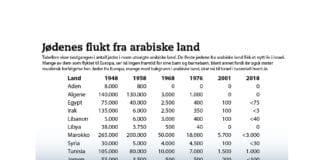 I løpet av de siste 80 årene er jødiske samfunn i Nord-Afrika og Midtøsten med tre tusen år gamle røtter blitt helt borte.