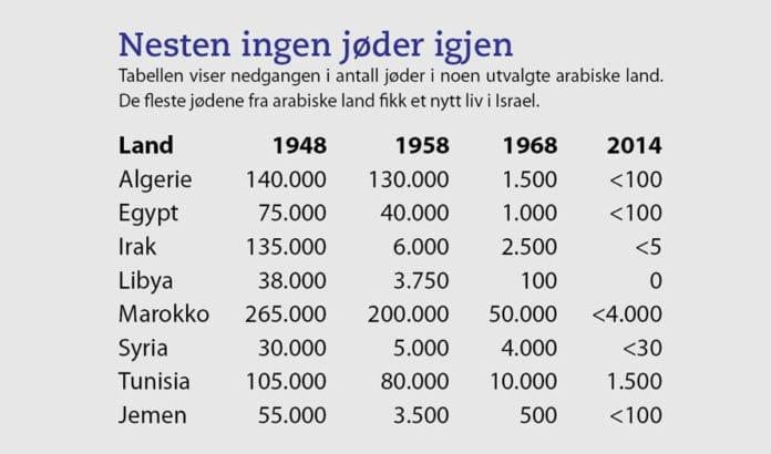 I løpet av de siste 70 årene er årtusenlange jødiske samfunn i Nord-Afrika og Midtøsten blitt borte.