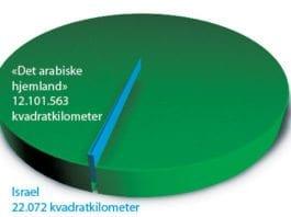 Før 1948 utgjorde jødene en minoritet på ca. 2 prosent i de arabiske landene. Israels areal, uten Vestbredden og Gaza, utgjør kun 0,18 prosent av arealet til 17 arabiske stater som er medlemmer i Den arabiske liga. Dette lille stykket nekter jødene å miste. Etter 1948 er jødene i praksis jaget fra 99,82 prosent av det arabiske området, fra områder hvor jøder hadde bodd i over to tusen år. Seks fylker i Norge er hver for seg større enn Israel: Finnmark, Nordland, Hedmark, Troms, Oppland og Nord-Trøndelag. Antisemitter av alle slag synes at dette vesle området er altfor mye for jødene.