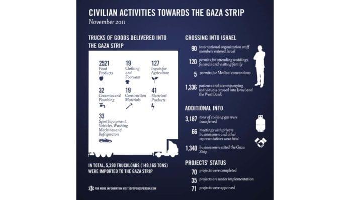IDF-statistikk for Gaza-kontakt i november. (Data: IDF)