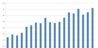 Årlig import fra Israel i millioner kroner i perioden 1993 til 2011. (Tall fra SSB)