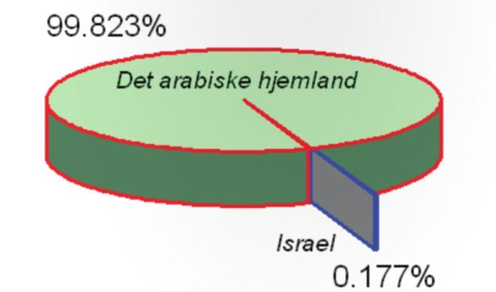 Bildet viser Israels arealstørrelse sammenlignet med