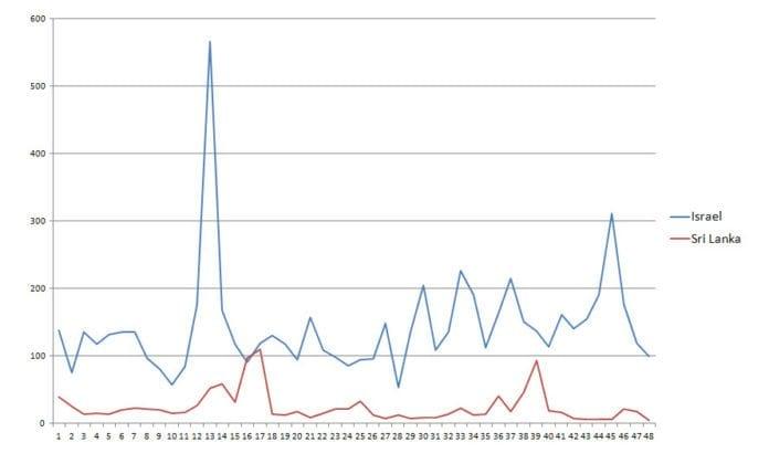 Grafen viser hvor mange artikler NTB har nevnt Israel og Sri Lanka per måned i perioden 2008-2011. (Kilde: Atekst)