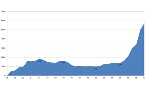 Grafen viser MIFFs medlemsutvikling år for år fra 1978 til april 2012.