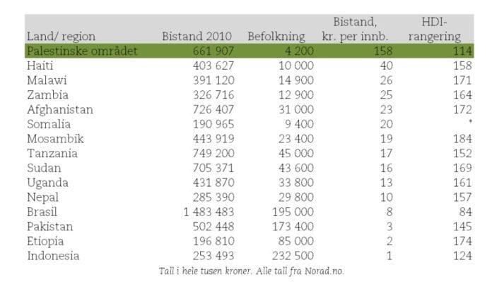 De 15 land som mottok mest bistand fra Norge i 2010. (Kilde: Norad/ FN)