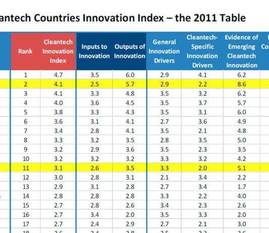 Tabellen over verdens beste cleantech-land.