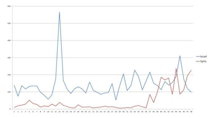 Grafen illustrerer antall NTB-artikler som nevner Israel (blå strek) og Syria (rød strek) i perioden januar 2008 til desember 2011, 48 måneder.