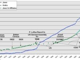 Grafen er hentet fra en demografisk rapport som er tilgjengelig her. På samme måte som Yoram Ettinger, mener forfatteren av rapporten at antallet arabere (palestinere) i Israel, Gaza og Vesbredden er overdrevet.