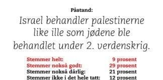 Deltakerne i meningsmålingen er blitt presentert med en rekke påstander om Israel og palestinerne.