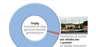 I uken fra 14. til 20. oktober 2012 ble varer i 1.672 lastebiler overført til Gaza-stripen. Lasten fra Estelle fikk plass i 3 lastebiler.