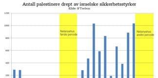 Grafen viser hvordan antallet palestinere drept i konflikt med israelske sikkerhetsstyrker har vært relativt lavt under statsminister Benjamin Netanyahus to regjeringsperioder. (Data: B'Tselem, Graf: MIFF)