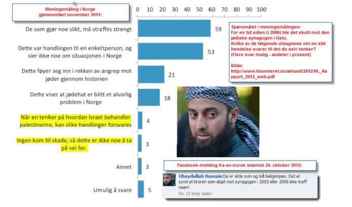 Grafen viser svarene som ble gitt i rapporten om antisemittisme som HL-senteret utga i mai 2012. I tillegg vises en Facebook-kommentar av den norske islamisten Ubaydullah Hussain fra 24. oktober 2012.