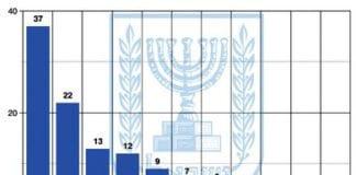 Mandatfordeling i meningsmåling publisert av Jerusalem Post 2. november 2012.