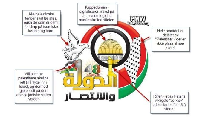 Logoen for Fatahs 48-årsfeiring, med forklaringer lagt til av MIFF. (Via: PMW)
