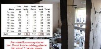 Denne boligen i Beersheba ble totalskadet av en rakett avfyrt fra Gaza i midten av november 2012. Til alt hell var ingen hjemme. (Foto/ statistikk: IDF, Montasje: MIFF)
