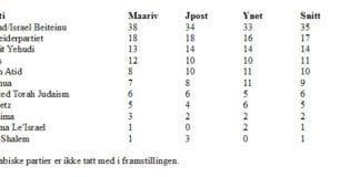 MIFF har regnet ut gjennomsnittet av dagens tre målinger.