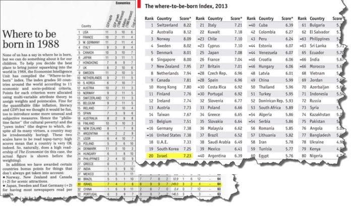 The Economist rangerte land i verden etter best fødested både i 1988 og 2013. Israel har gått fram på rangeringen fra 30. til 20. plass, til tross for sikkerhetssituasjonen og stor befolkningsvekst.