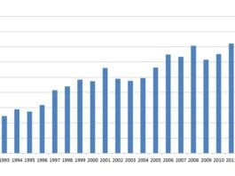 Importen fra Israel nådde et nytt rekordnivå i 2012. (Tall: SSB, Graf: MIFF)