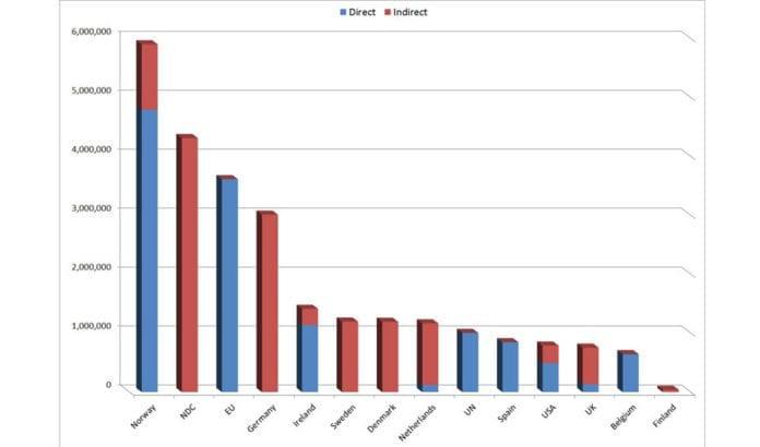 Grafen viser støtten fra fremmede stater som israelske organisasjoner har rapportert i 2012. Tallene er i israelske shekel. Kursen til norske kroner er omtrent 1,5. (Kilde: NGO Monitor)