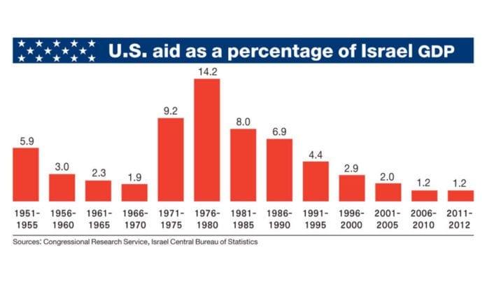 USAs bistand til Israel i prosent av israelsk brutto nasjonalprodukt. (Kilde: Ha'aretz)