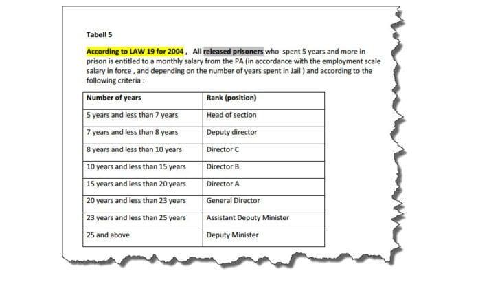 Skjermdump fra Utenriksdepartementets sammenstilling av PAs lønnsutbetalinger til palestinske fanger.