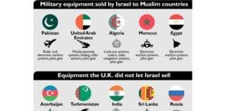 Øvre linje viser utstyrspakker som Israel har solgt til muslimske land hvor britiske delkomponenter inngår. Nedre linje viser søknader for israelske salg som britene har avslått. (Grafikk: Ha'aretz)