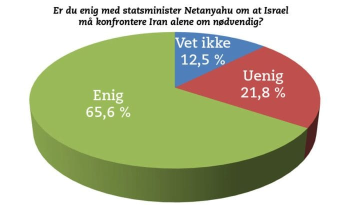 Et stort flertall av jødene i Israel støtter militær alenegang mot Iran dersom det blir nødvendig. (Kilde: Meningsmåling fra Israel Hayom/ New Wave Research)