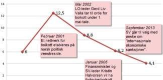 Sosialistisk Venstrepartis prosentvise oppslutning ved stortingsvalgene 1997-2013.