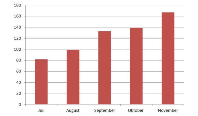 Antall terrorangrep mot Israel er doblet etter at forhandlingene ble gjenopptatt helt i slutten av juli. (Tall fra sikkerhetstjensten Shin Bet, gjengitt i Ma'ariv)