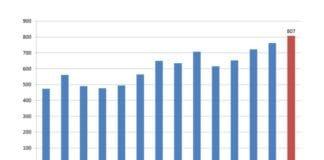Grafen viser utviklingen i norsk import fra Israel. Alle tall i millioner kroner. (Kilde: SSB)