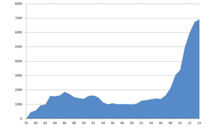 Grafen viser MIFFs medlemsvekst fra starten i 1978 til generalforsamlingen 14. juni 2014.