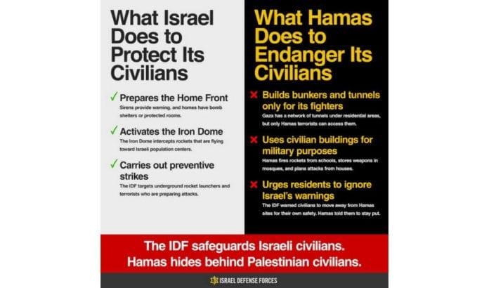 Grafikk fra de israelske forsvarsstyrkene.