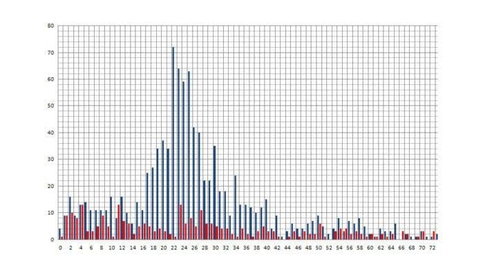 Grafen viser antall drepte palestinske menn (blå) og kvinner (rød) som er oppført på Al Jazeeras oversikt med alder per. 10. august 2014. (Graf: MIFF)