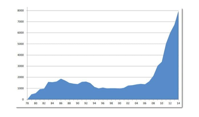 Grafen viser MIFFs medlemsutvikling fra starten i 1978 frem til 5. august 2014.