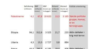 Tabellen som professor Hillel Frisch bruker i sin artikkel, oversatt til norsk og konvertert fra dollar til norske kroner av MIFF. Tallene for bistand er hentet fra Verdensbanken. http://data.worldbank.org/indicator/DT.ODA.ALLD.CD