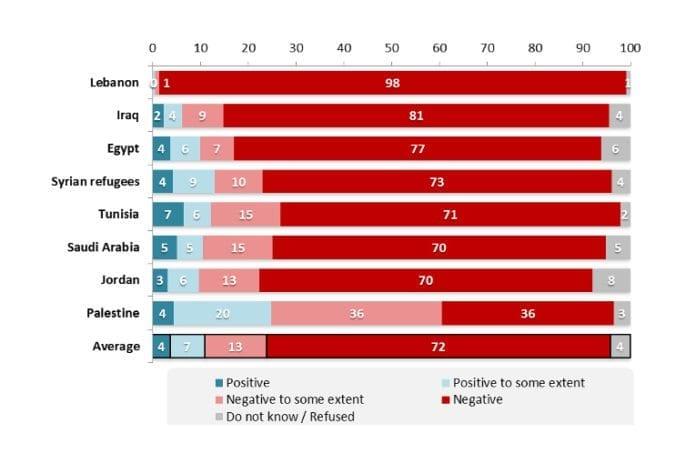 Deltakernes svar på spørsmålet: Har du generelt et positivt eller negativt syn på ISIL? (ISIL er en annen betegnelse på IS)