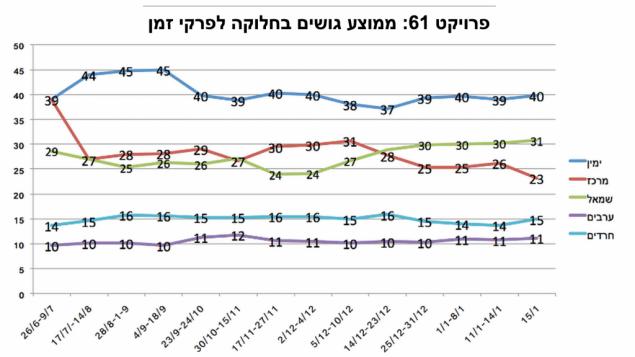 Mandatfordeling i Knesset, gjennomsnitt av meningsmålinger i de oppgitte perioder. Mørkblå strek er høyresiden, den grønne streken er venstresiden, den røde streken er sentrum, den lyseblå streken de ultraortodokse partiene og den lilla streken arabiske partier. (Grafikk: Project 61)