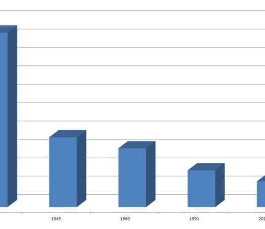 Antallet jøder i Europa stupte under andre verdenskrig, men har fortsatt å gå ned etter 1945. (Graf: MIFF/ PEW)