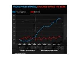 Oversikt over forholdet mellom lønnsnivå og boligpriser i Israel fra 2008 til 2013. (Grafikk: CBS via Ynetnews.com)
