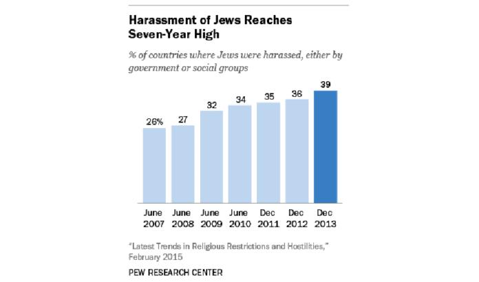 Grafikk over antall land i verden der jøder har opplevd trakassering fra 2007 til 2013. (Grafikk: Pew Research Center)