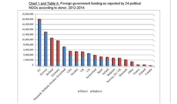 Denne tabellen viser hva de politiske NGO-ene i Israel fikk i støtte fra utlandet fra 2012 til 2014. (Grafikk: NGO Monitor)