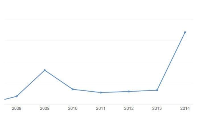 Grafen viser antall visninger på MIFFs YouTube-kanal fra 2008 til 2014.