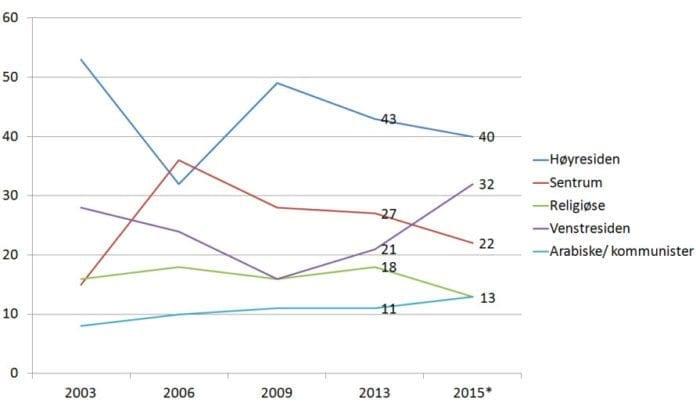 Utvikling for mandatene til de ulike blokkene i de siste Knesset-valgene. Tallene for 2015 er foreløpige tall, gjennomsnitt av valgdagsmålingene. (Grafikk: MIFF)