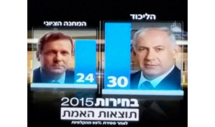 Skjermdump fra israelsk tv som viser mandatfordelingen onsdag morgen. Likud-partiet publiserte dette bildet på sin Facebook-side.