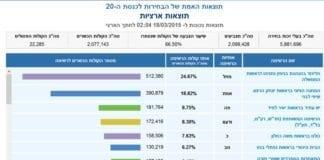 Fordelingen av stemmene etter at nesten to tredeler er talt opp. (Grafikk: De israelske valgmyndighetenes hjemmeside)