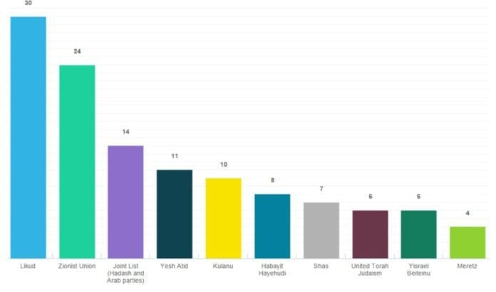 Resultatet av Knesset-valget 2015 etter at 99 prosent av stemmene er talt opp. (Grafikk: Skjermdump fra Ha'aretz)