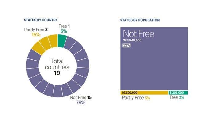 Pressefrihetens status i regionen Midtøsten og Nord-Afrika. Israel utgjør det eneste grønne feltet. (Grafikk: Freedom House)