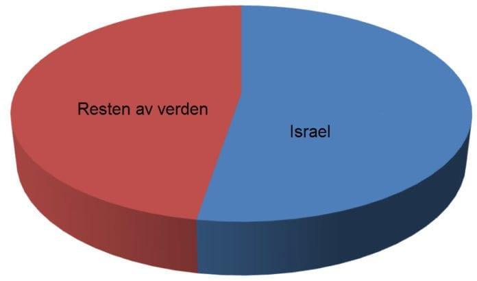 Fordømmelse av Israel i FNs menneskerettighetsråd: 61. Fordømmelse av resten av verden: 55. (Kilde: UN Watch)