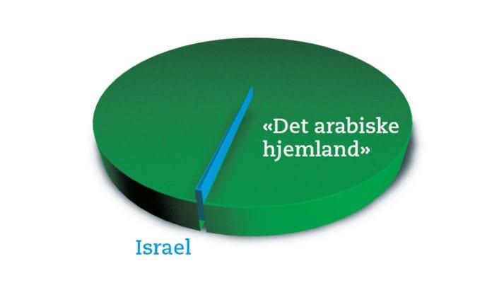 Israel utgjør mindre enn 0,2 % av arealet til de arabiske landene.