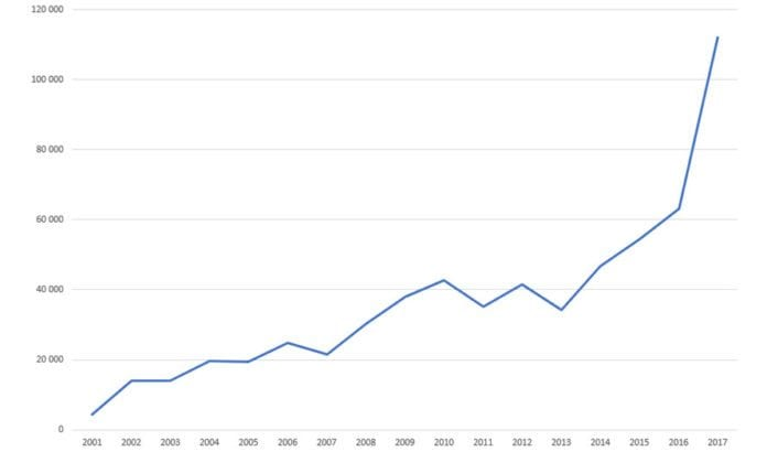 Grafen viser besøk på miff.no i april måned hvert år fra 2001 til 2017.